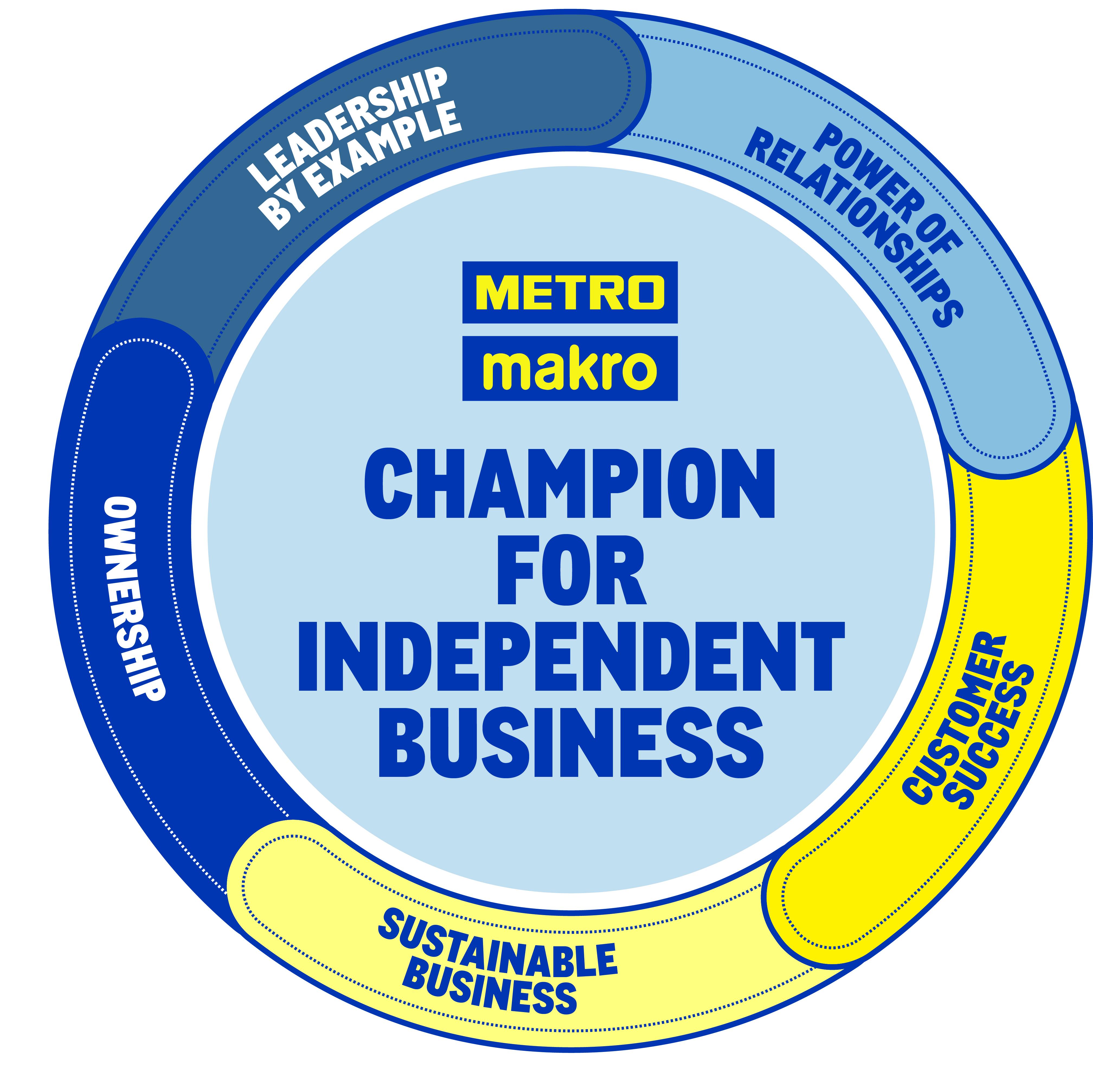 makro guiding principles